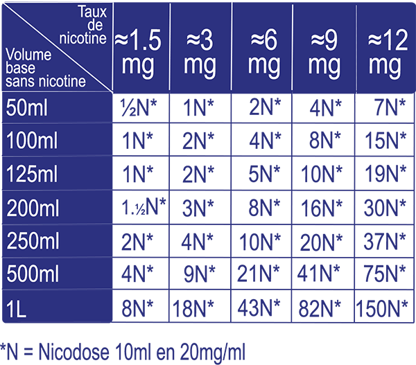 Tableau dosage nicotine